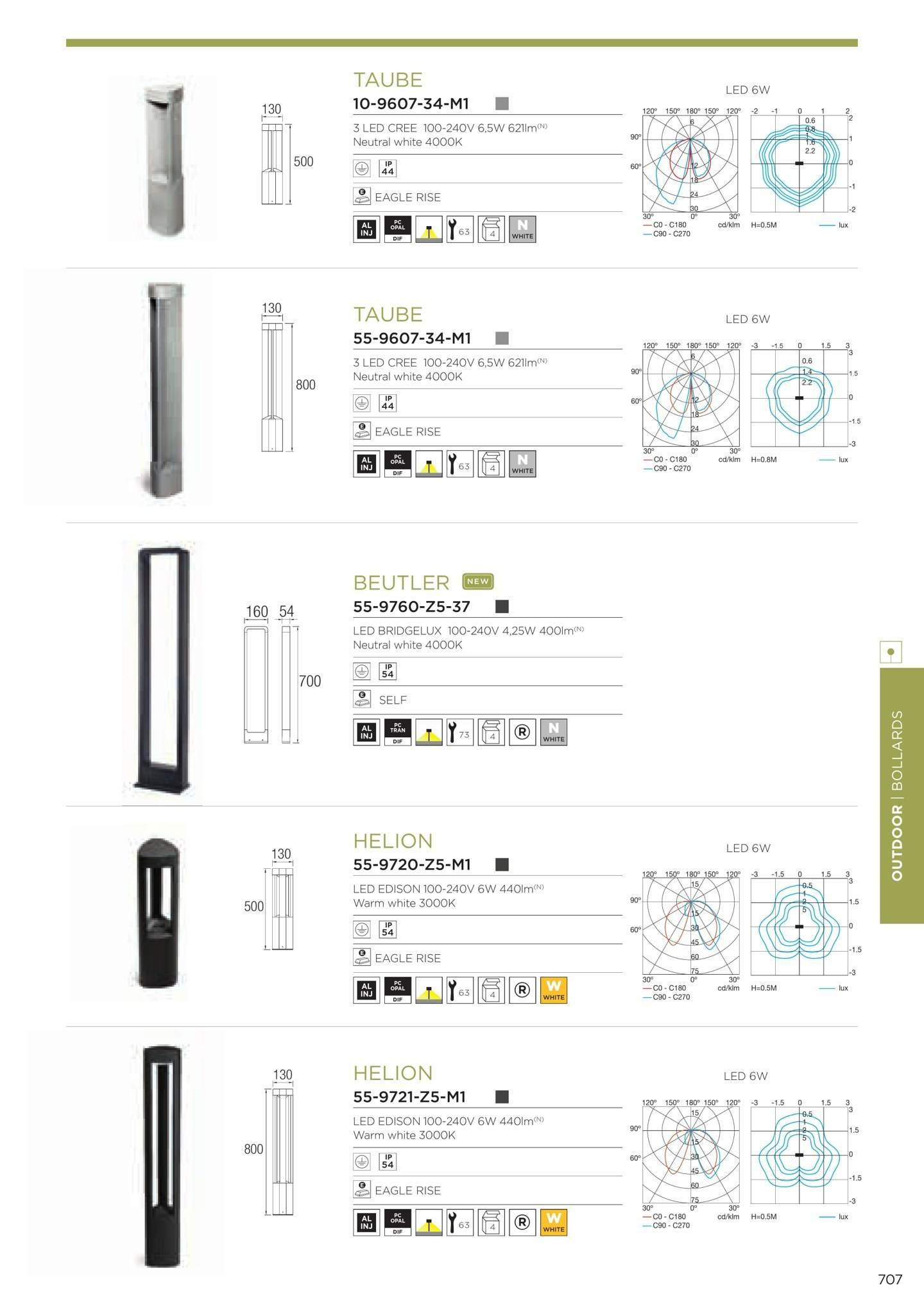 Helion Beacon 80cm LED 6w 3000K Grey Urbano Leds C4 Image